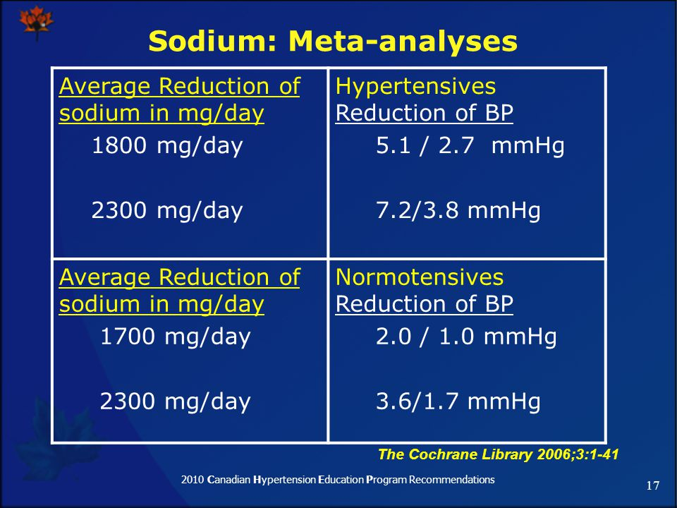 2010 Canadian Hypertension Education Program Recommendations 17 Sodium: Meta-analyses The Cochrane Library 2006;3:1-41 Average Reduction of sodium in mg/day 1800 mg/day 2300 mg/day Hypertensives Reduction of BP 5.1 / 2.7 mmHg 7.2/3.8 mmHg Average Reduction of sodium in mg/day 1700 mg/day 2300 mg/day Normotensives Reduction of BP 2.0 / 1.0 mmHg 3.6/1.7 mmHg