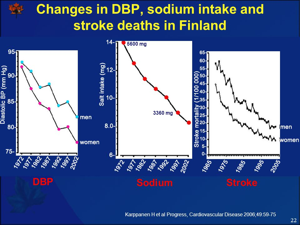 22 Changes in DBP, sodium intake and stroke deaths in Finland 5600 mg 3360 mg DBP Sodium Stroke Karppanen H et al Progress, Cardiovascular Disease 2006;49:59-75 5600 mg 3360 mg