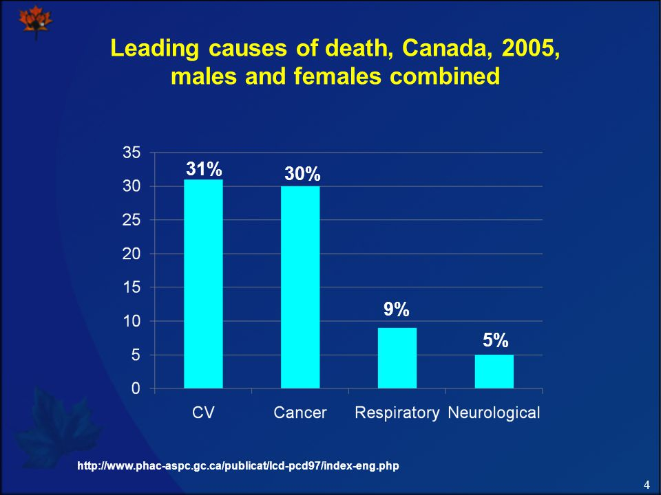 4 Leading causes of death, Canada, 2005, males and females combined http://www.phac-aspc.gc.ca/publicat/lcd-pcd97/index-eng.php 31% 30% 9% 5%