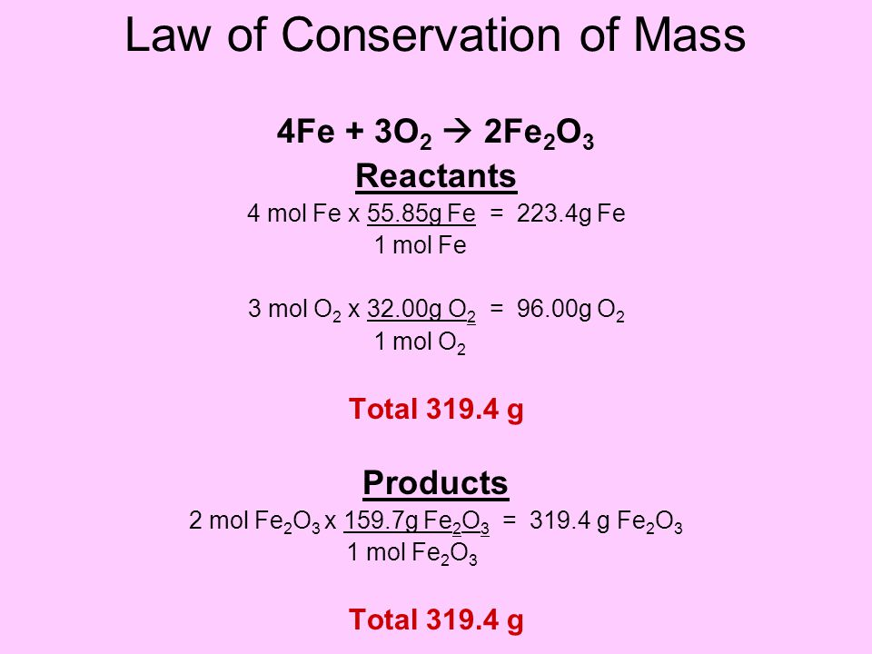 Law of Conservation of Mass 4Fe + 3O 2  2Fe 2 O 3 Reactants 4 mol Fe x 55.85g Fe = 223.4g Fe 1 mol Fe 3 mol O 2 x 32.00g O 2 = 96.00g O 2 1 mol O 2 Total 319.4 g Products 2 mol Fe 2 O 3 x 159.7g Fe 2 O 3 = 319.4 g Fe 2 O 3 1 mol Fe 2 O 3 Total 319.4 g