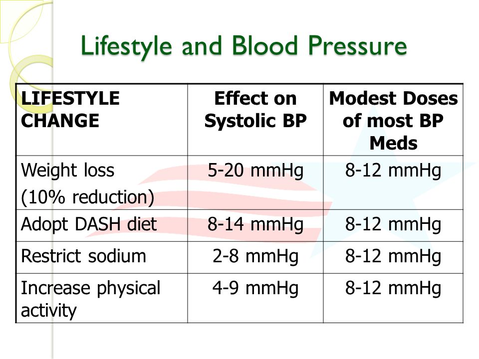 Lifestyle and Blood Pressure LIFESTYLE CHANGE Effect on Systolic BP Modest Doses of most BP Meds Weight loss (10% reduction) 5-20 mmHg8-12 mmHg Adopt