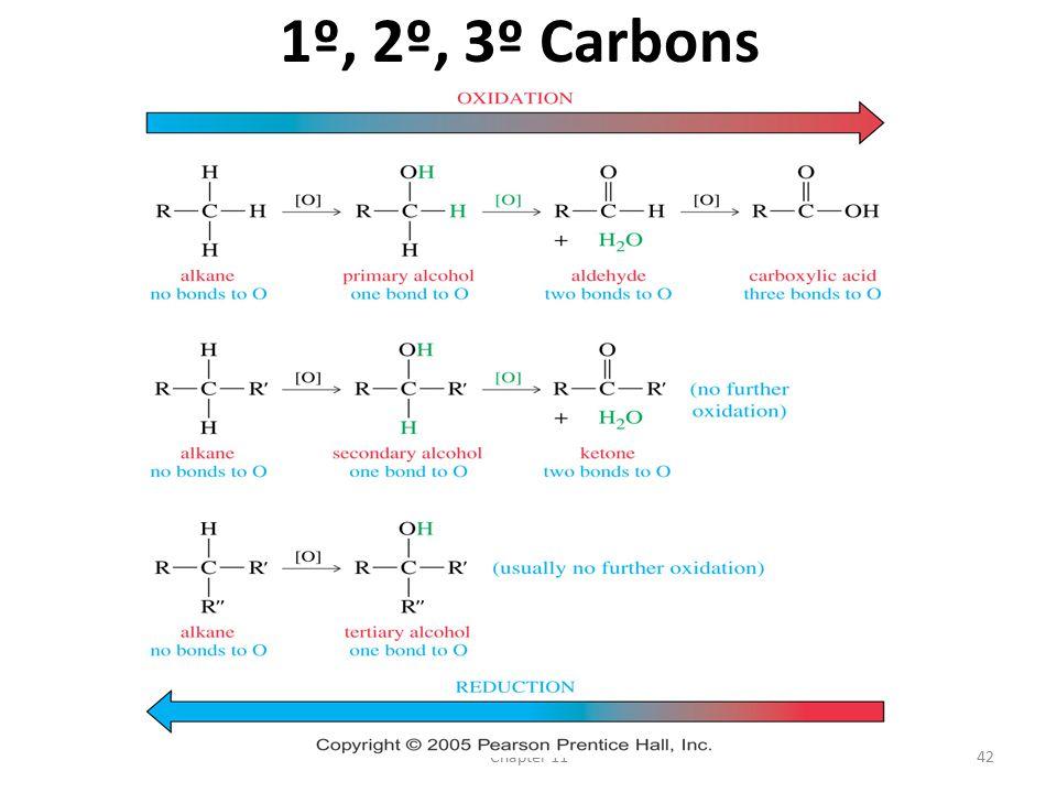 Chapter 1142 1º, 2º, 3º Carbons