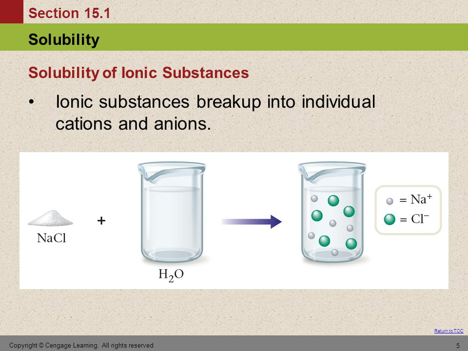 Section 15.1 Solubility Return to TOC Copyright © Cengage Learning.