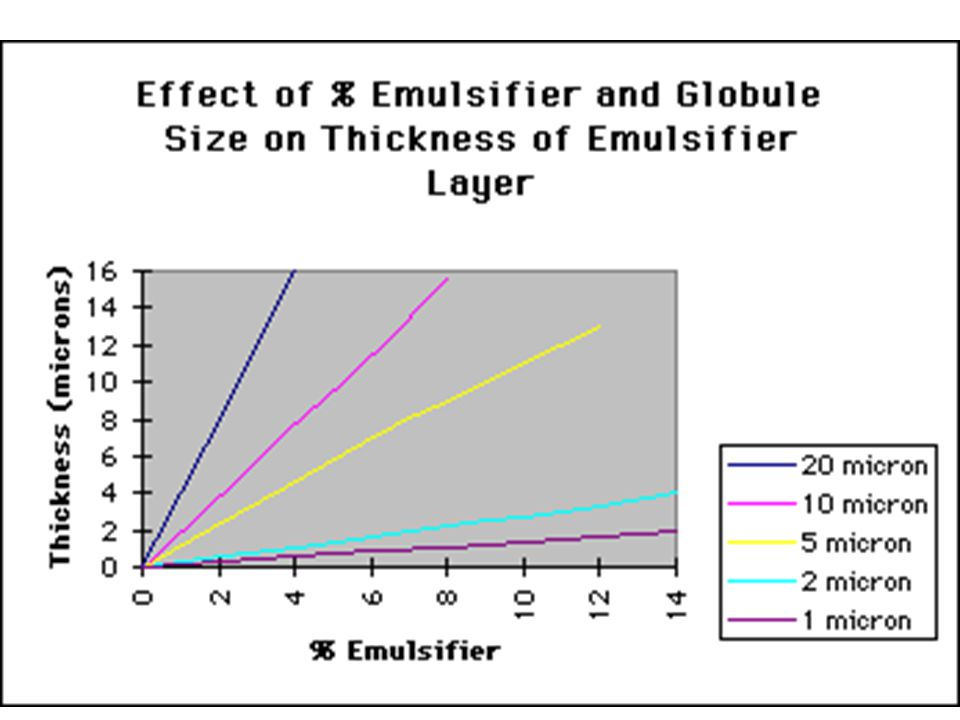 Stokes Law Creaming or sedimentation is proportional to: 1.