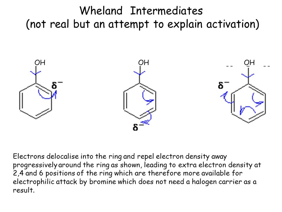 Wheland Intermediates (not real but an attempt to explain activation) OH OH OH Electrons delocalise into the ring and repel electron density away prog