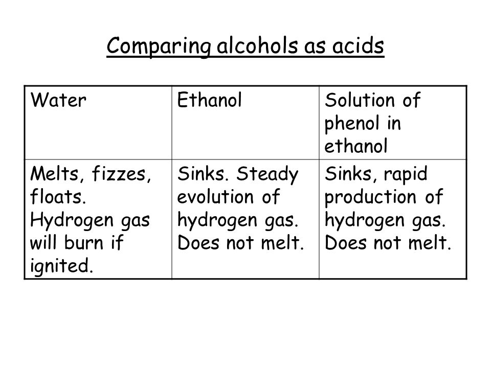 Comparing alcohols as acids WaterEthanolSolution of phenol in ethanol Melts, fizzes, floats. Hydrogen gas will burn if ignited. Sinks. Steady evolutio