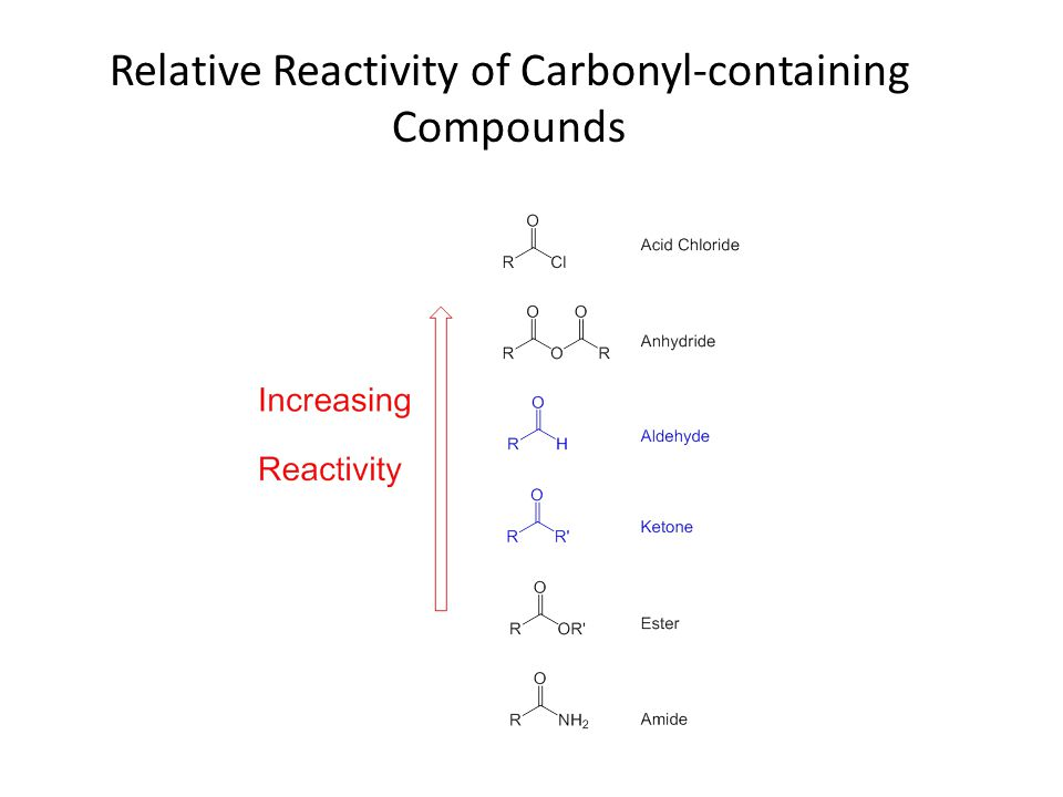 Relative Reactivity of Carbonyl-containing Compounds