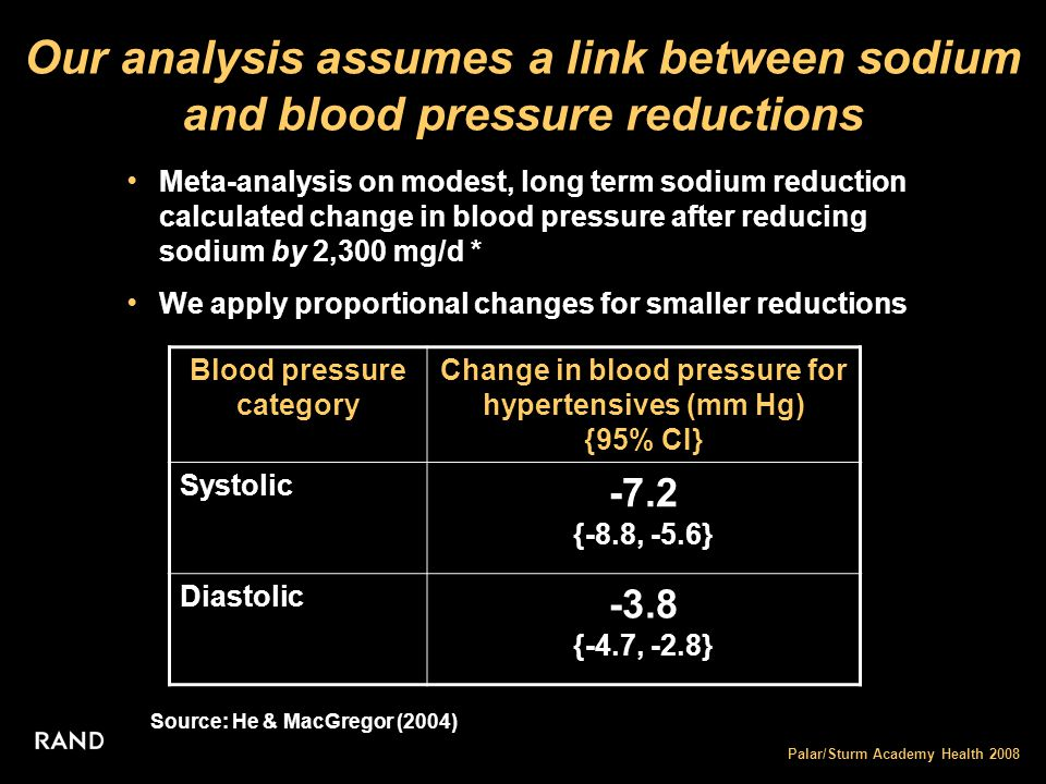 Palar/Sturm Academy Health 2008 We model the reduction in hypertension cases expected from lower population sodium intake Simulated a drop in sodium consumption to key public health target levels: 2300, 1500, & 1200 mg/d – Assumed the same underlying distribution of blood pressure for non-medicated hypertensives as medicated hypertensives – Shifted only non-medicated hypertensives to separate out sodium reduction effects Calculated the proportion of hypertensives that switched to normal blood pressure status