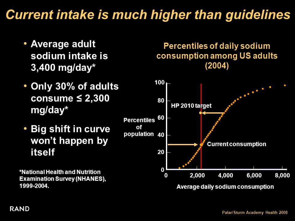 Palar/Sturm Academy Health 2008 Current intake is much higher than guidelines Percentiles of daily sodium consumption among US adults (2004) Average adult sodium intake is 3,400 mg/day* Only 30% of adults consume ≤ 2,300 mg/day* Big shift in curve won't happen by itself *National Health and Nutrition Examination Survey (NHANES), 1999-2004.