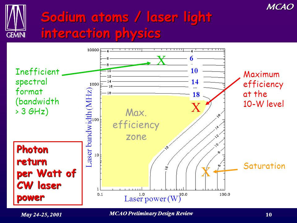 MCAO May 24-25, 2001 MCAO Preliminary Design Review 10 Sodium atoms / laser light interaction physics Interaction efficiency depends on: –Laser temporal format (CW or pulsed) –Laser spectral format (compared to Na D2 line) –Laser peak intensity (saturation) E.g.