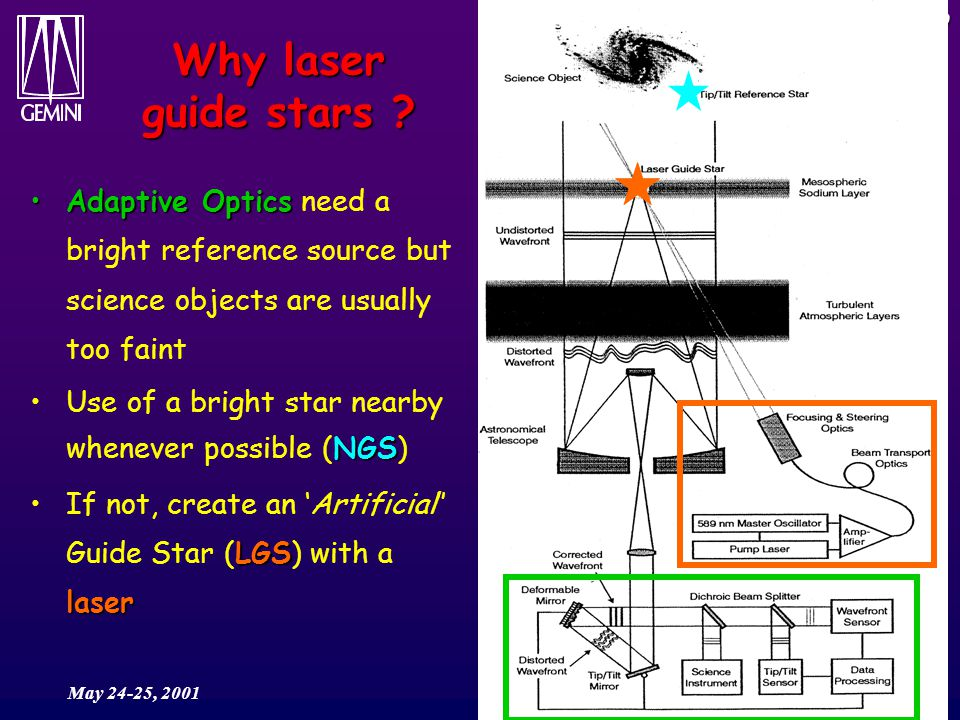 MCAO May 24-25, 2001 Why laser guide stars .