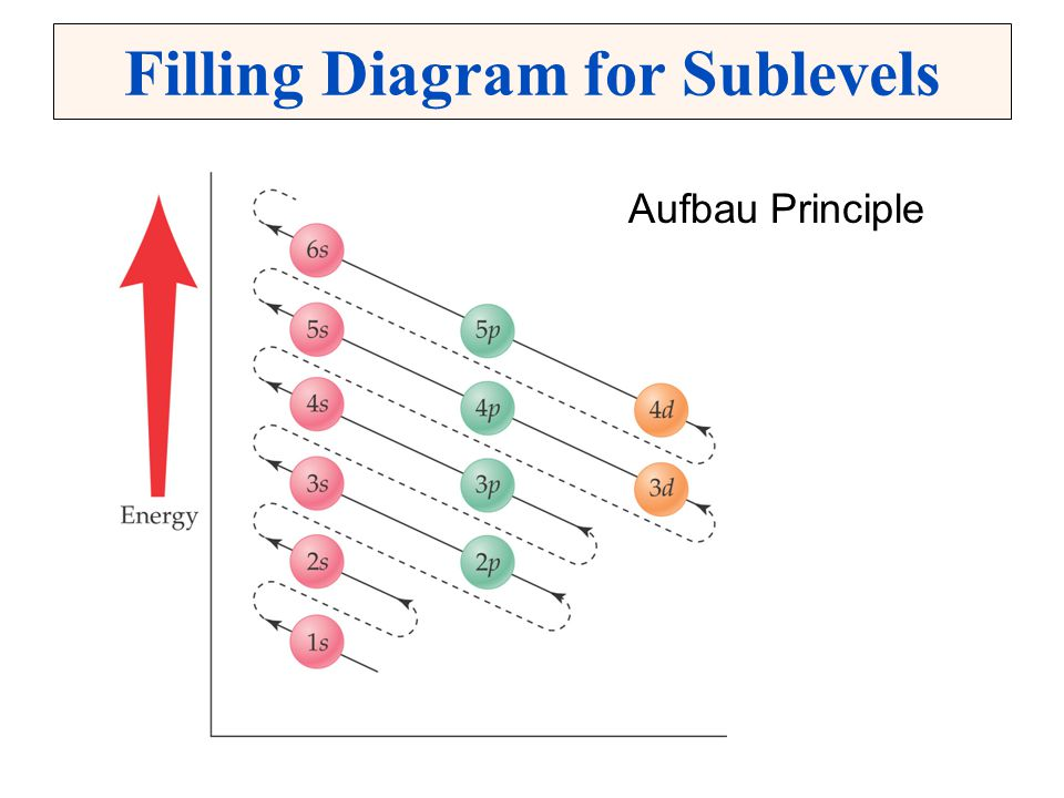 Filling Diagram for Sublevels Aufbau Principle