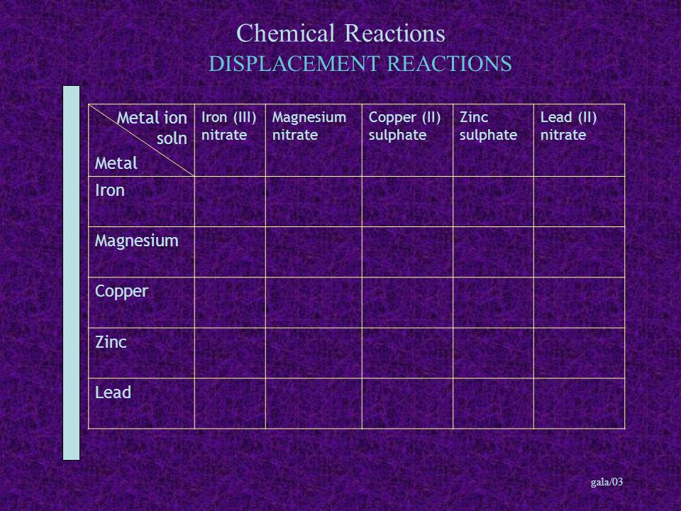 Chemical Reactions gala/03 DISPLACEMENT REACTIONS Metal ion soln Metal Iron (III) nitrate Magnesium nitrate Copper (II) sulphate Zinc sulphate Lead (II) nitrate Iron Magnesium Copper Zinc Lead
