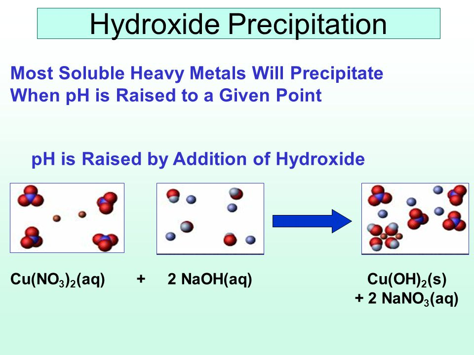 Precip +Settling +Filtration Cr0.05 to 0.50.01 to 0.20 Cu0.05 to 0.50.01 to 0.25 Ni0.25 to 1.50.05 to 0.50 Cd0.05 to 1.00.01 to 0.25 Zn0.05 to 1.00.01 to 0.25 OHOH + S Ca(OH) 2 Mix Tank ClarifierFilterMix Tank FeS