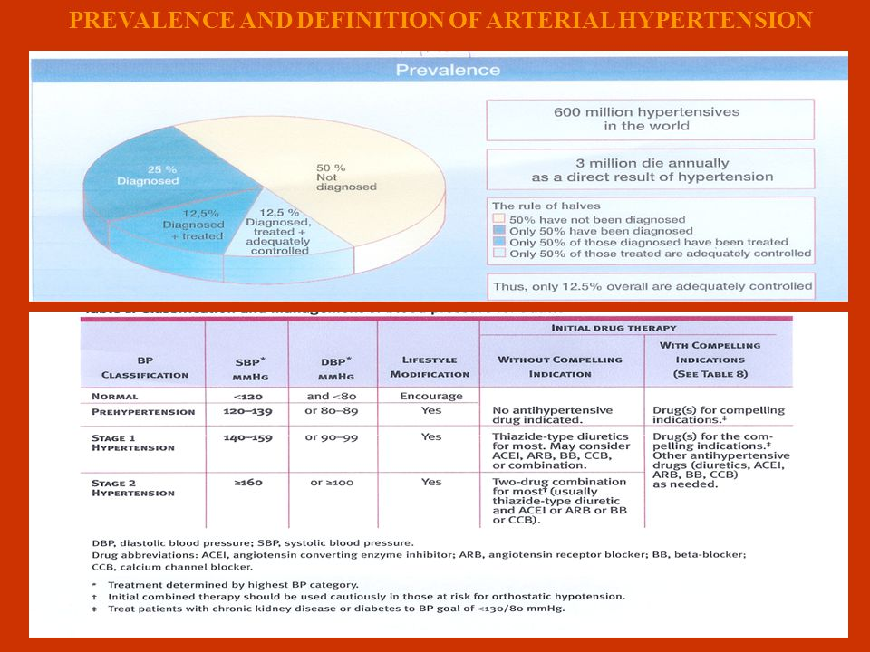PREVALENCE AND DEFINITION OF ARTERIAL HYPERTENSION