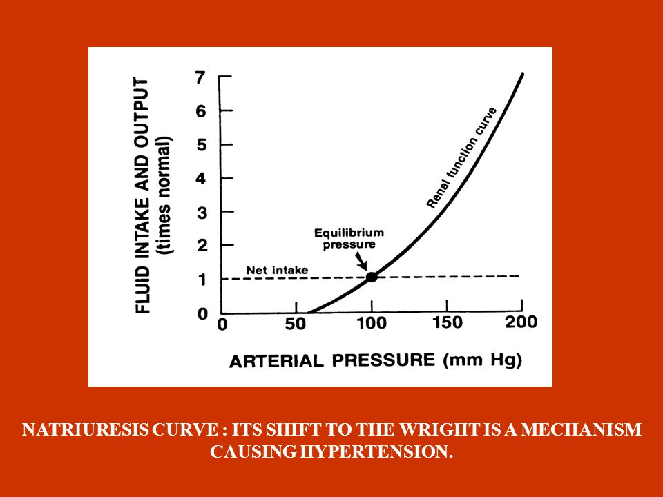 RENAL SODIUM RETENTION Apart from sodium sensitivity, for BP development a possible defect in the pressure-natriuresis mechanism could be responsible,