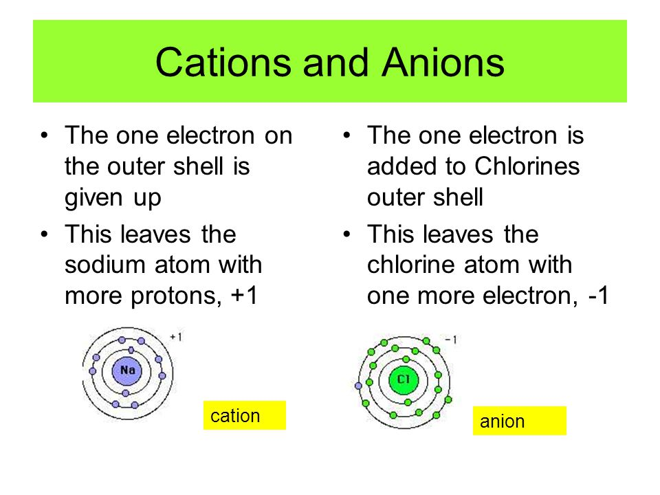 Cations and Anions The one electron on the outer shell is given up This leaves the sodium atom with more protons, +1 The one electron is added to Chlorines outer shell This leaves the chlorine atom with one more electron, -1 cation anion