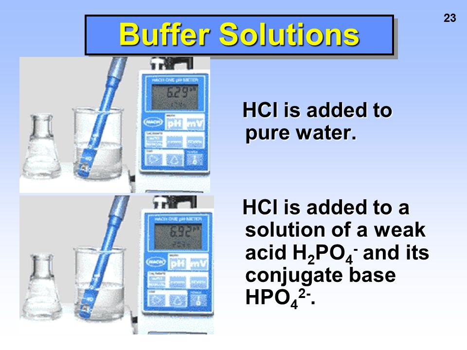 23 Buffer Solutions HCl is added to pure water. HCl is added to pure water. HCl is added to a solution of a weak acid H 2 PO 4 - and its conjugate bas