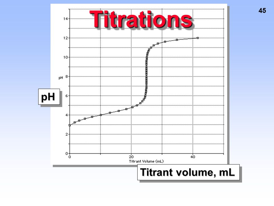 TitrationsTitrations pHpH Titrant volume, mL 45