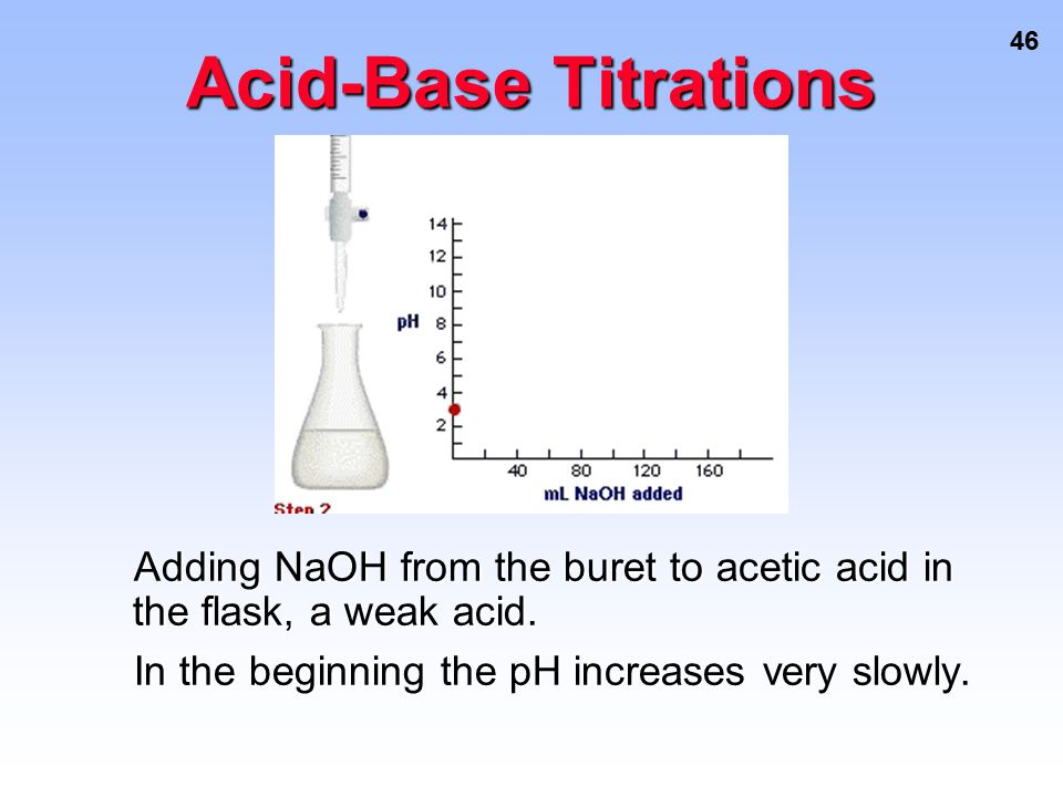 46 Acid-Base Titrations Adding NaOH from the buret to acetic acid in the flask, a weak acid. Adding NaOH from the buret to acetic acid in the flask, a
