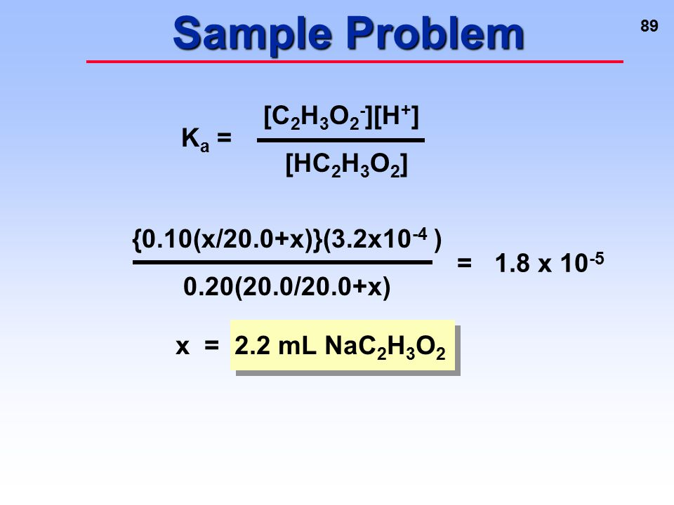 89 Sample Problem K a = [C 2 H 3 O 2 - ][H + ] [HC 2 H 3 O 2 ] {0.10(x/20.0+x)}(3.2x10 -4 ) 0.20(20.0/20.0+x) x = 2.2 mL NaC 2 H 3 O 2 = 1.8 x 10 -5
