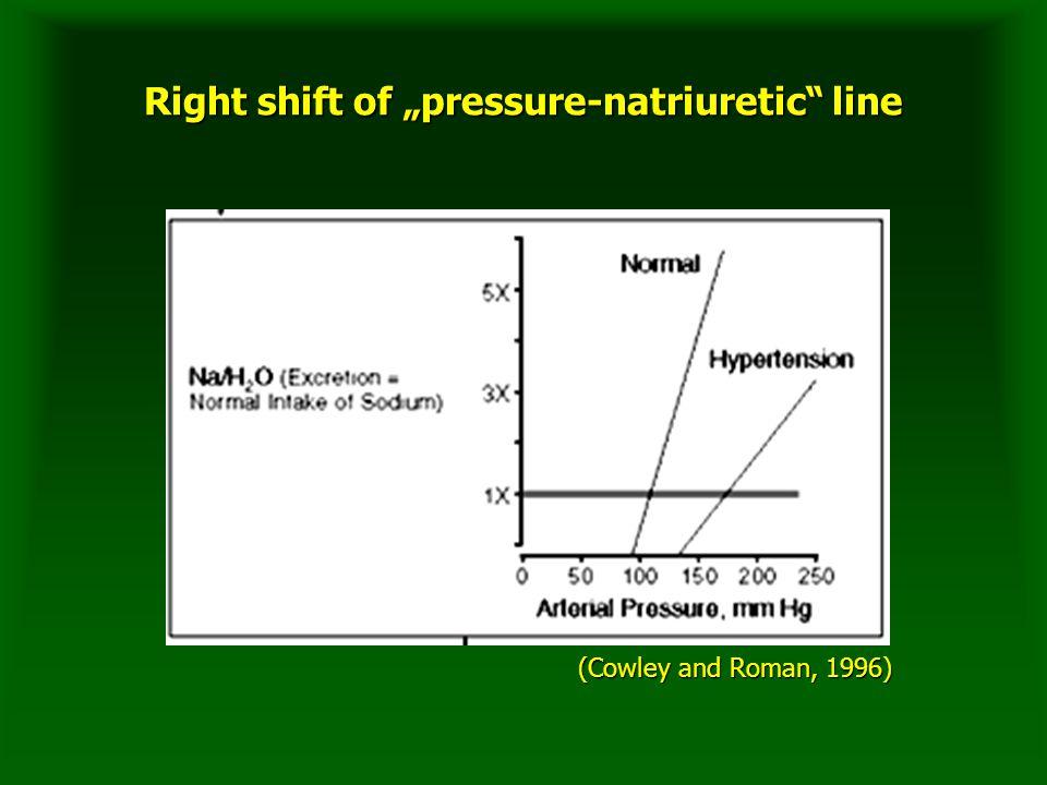 """Right shift of """"pressure-natriuretic line (Cowley and Roman, 1996)"""