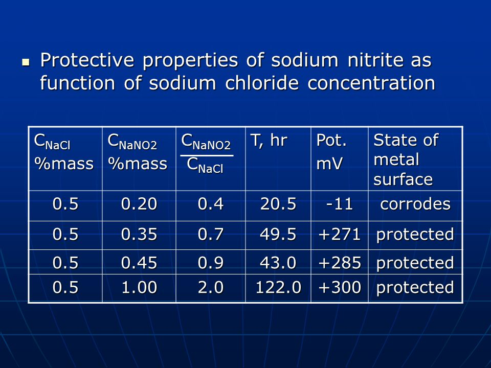 Protective properties of sodium nitrite as function of sodium chloride concentration Protective properties of sodium nitrite as function of sodium chl