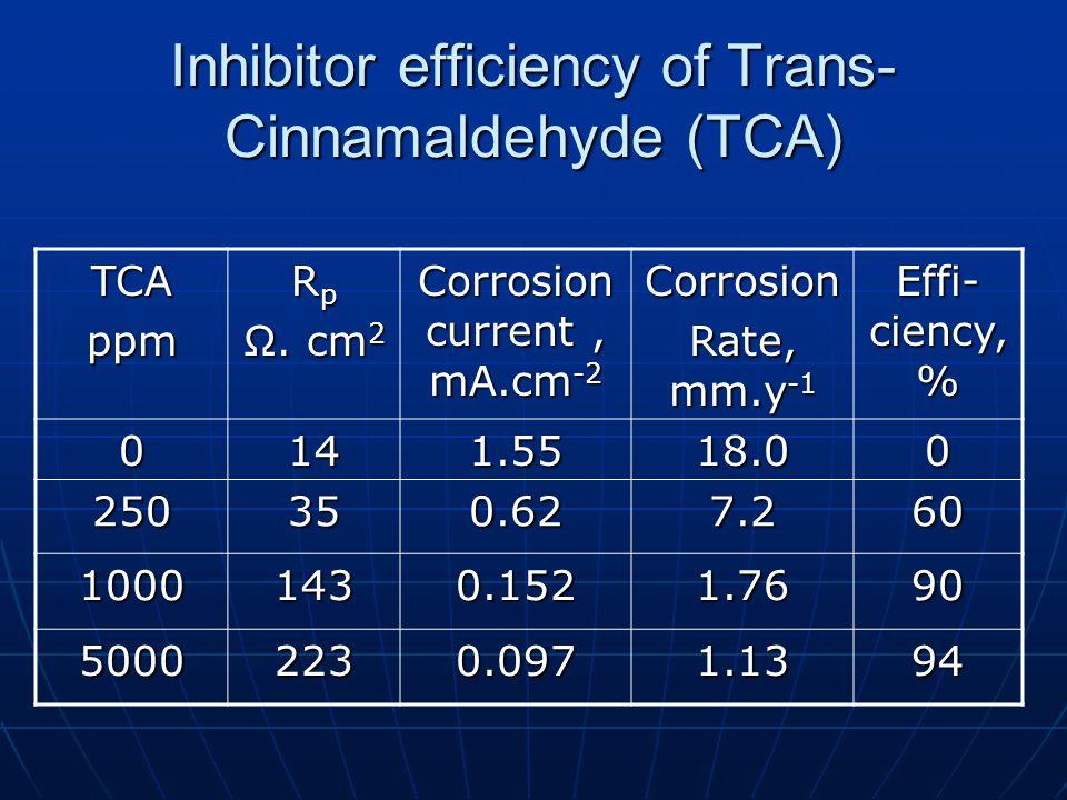 Inhibitor efficiency of Trans- Cinnamaldehyde (TCA) TCAppm R p Ω. cm 2 Corrosion current, mA.cm -2 Corrosion Rate, mm.y -1 Effi- ciency, % 0141.5518.0