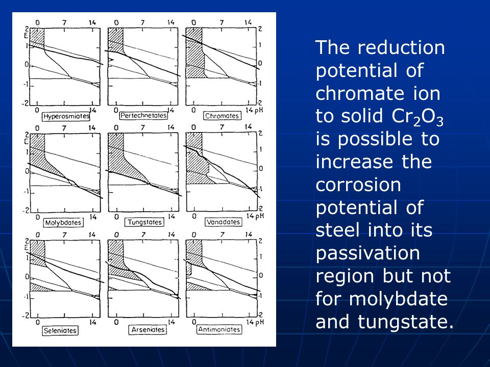 The reduction potential of chromate ion to solid Cr 2 O 3 is possible to increase the corrosion potential of steel into its passivation region but not for molybdate and tungstate.
