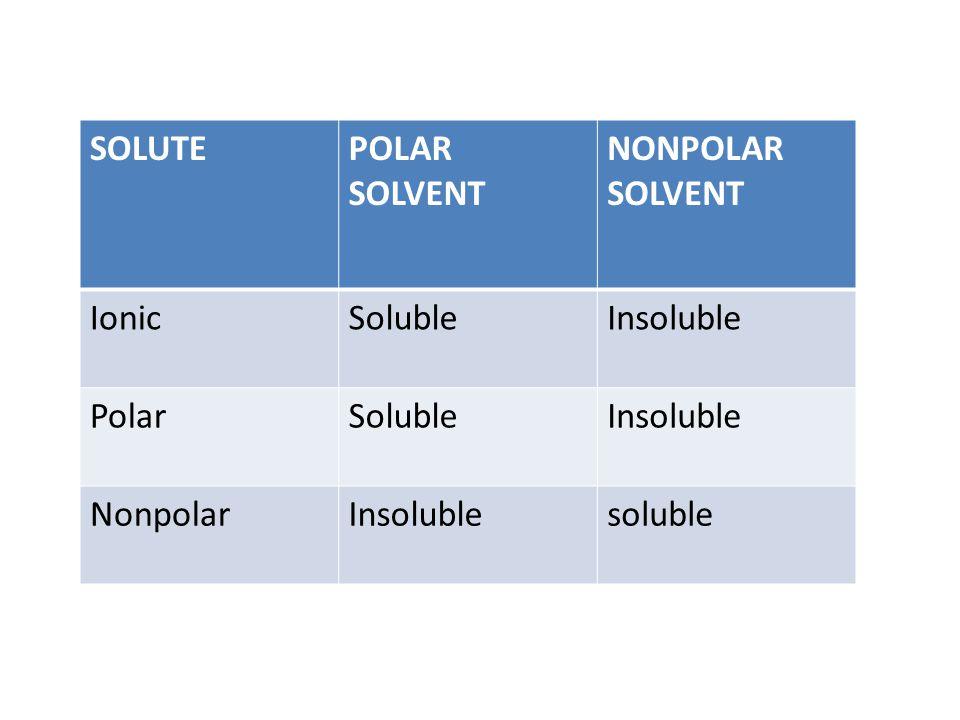 SOLUTEPOLAR SOLVENT NONPOLAR SOLVENT IonicSolubleInsoluble PolarSolubleInsoluble NonpolarInsolublesoluble