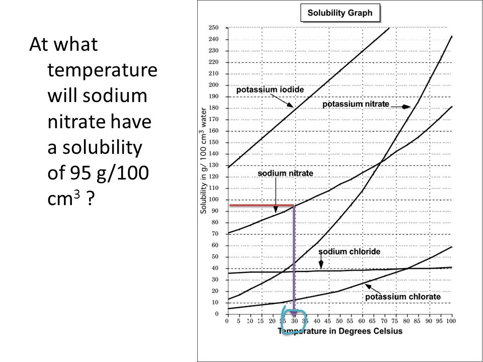 At what temperature will sodium nitrate have a solubility of 95 g/100 cm 3