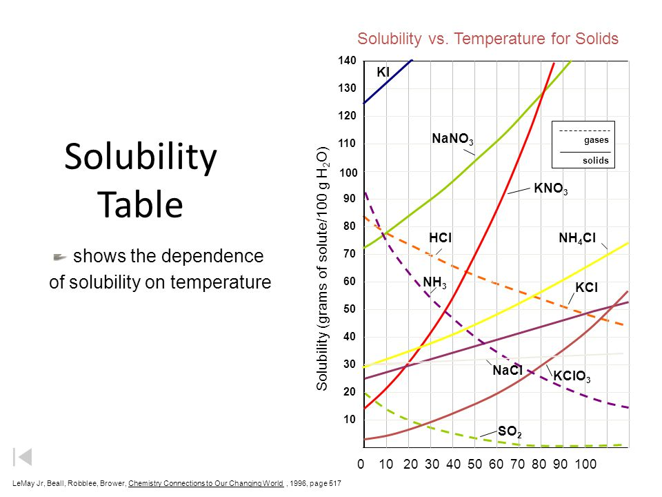 Solubility Table LeMay Jr, Beall, Robblee, Brower, Chemistry Connections to Our Changing World, 1996, page 517 shows the dependence of solubility on temperature 0 10 20 30 40 50 60 70 80 90 100 Solubility vs.