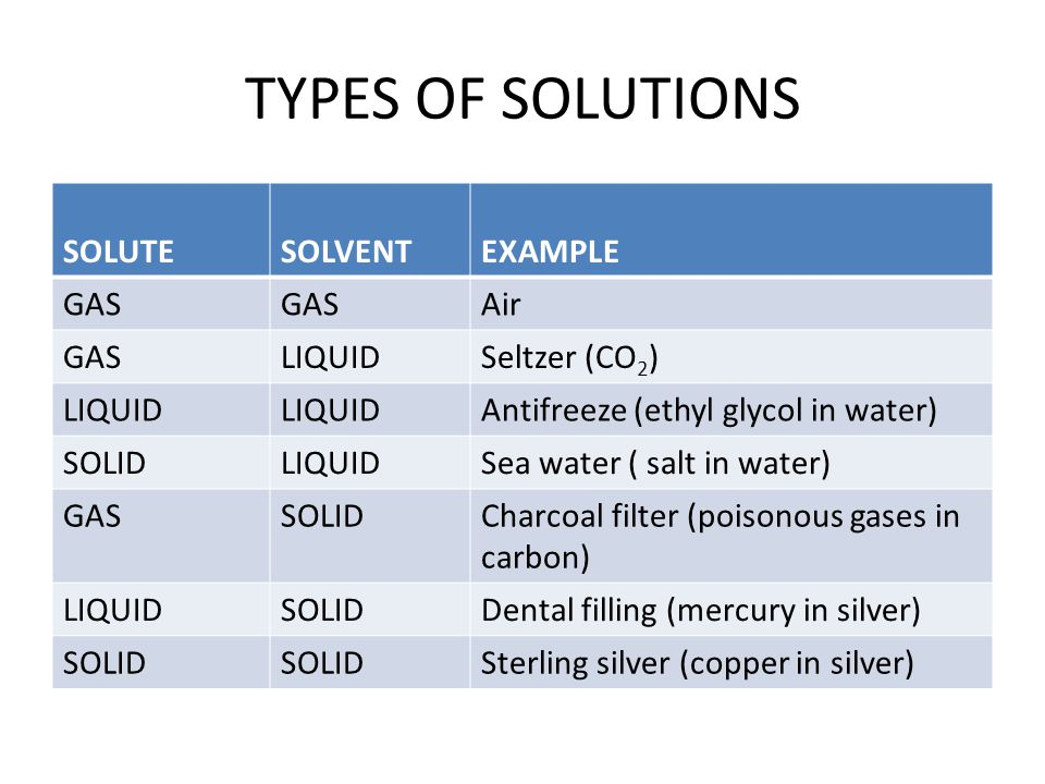TYPES OF SOLUTIONS SOLUTESOLVENTEXAMPLE GAS Air GASLIQUIDSeltzer (CO 2 ) LIQUID Antifreeze (ethyl glycol in water) SOLIDLIQUIDSea water ( salt in water) GASSOLIDCharcoal filter (poisonous gases in carbon) LIQUIDSOLIDDental filling (mercury in silver) SOLID Sterling silver (copper in silver)