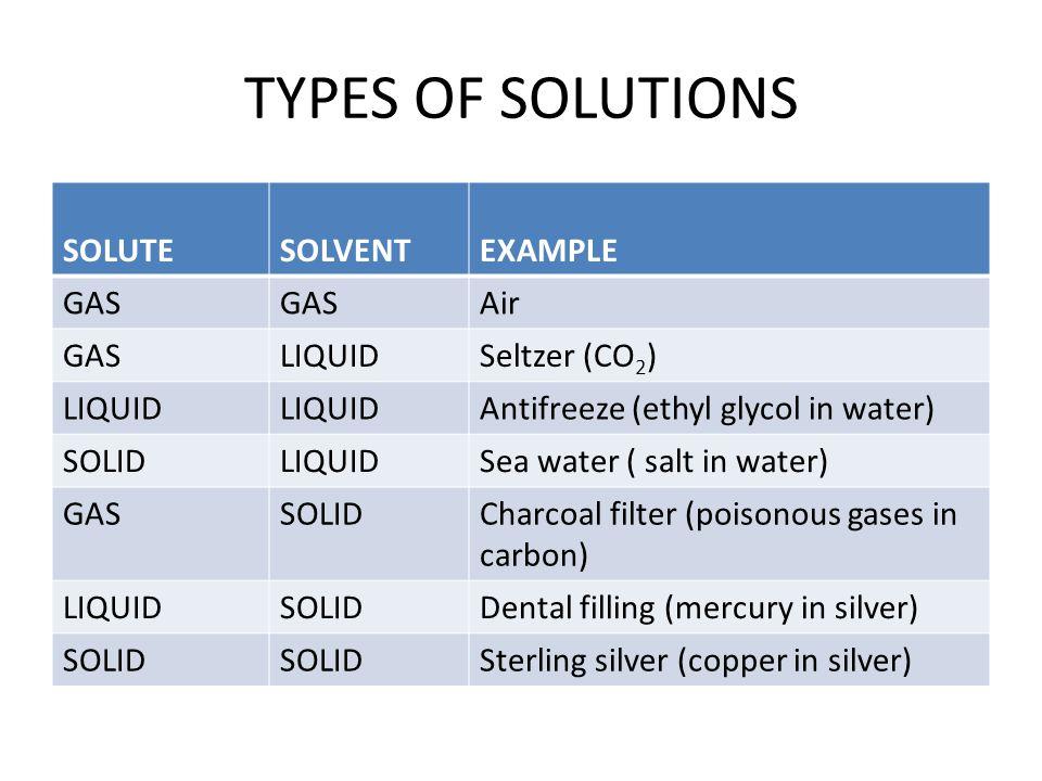 Polarity Factors Affecting Solubility Temperature Pressure