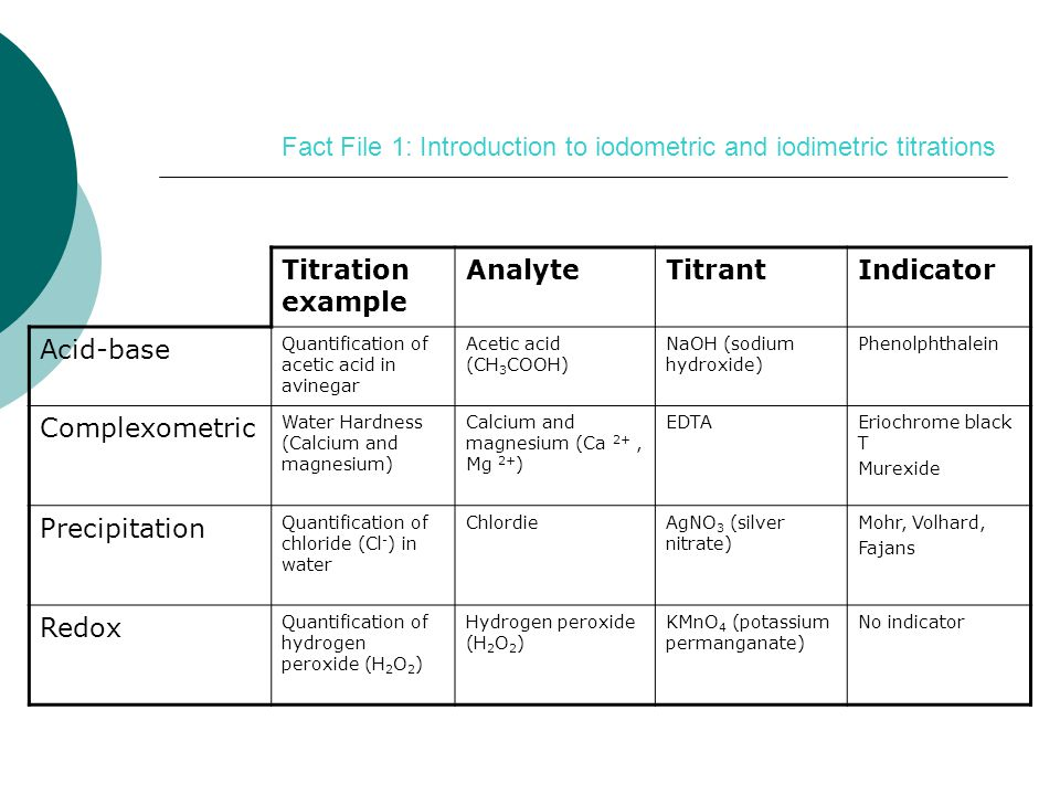 Fact File 1: Introduction to iodometric and iodimetric titrations Titration example AnalyteTitrantIndicator Acid-base Quantification of acetic acid in