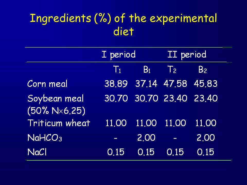 Ingredients (%) of the experimental diet
