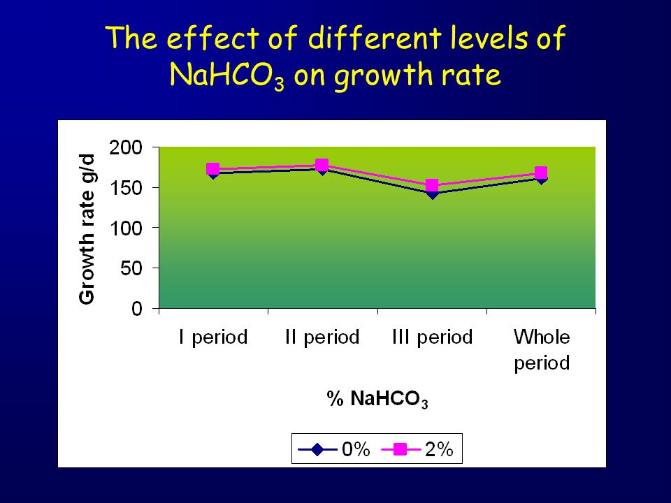 The effect of different levels of NaHCO 3 on growth rate