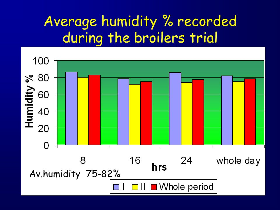 Average humidity % recorded during the broilers trial Av.humidity 75-82%