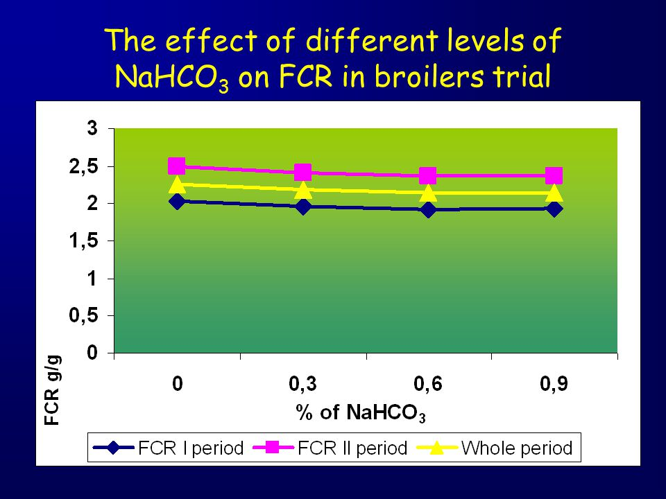 The effect of different levels of NaHCO 3 on FCR in broilers trial