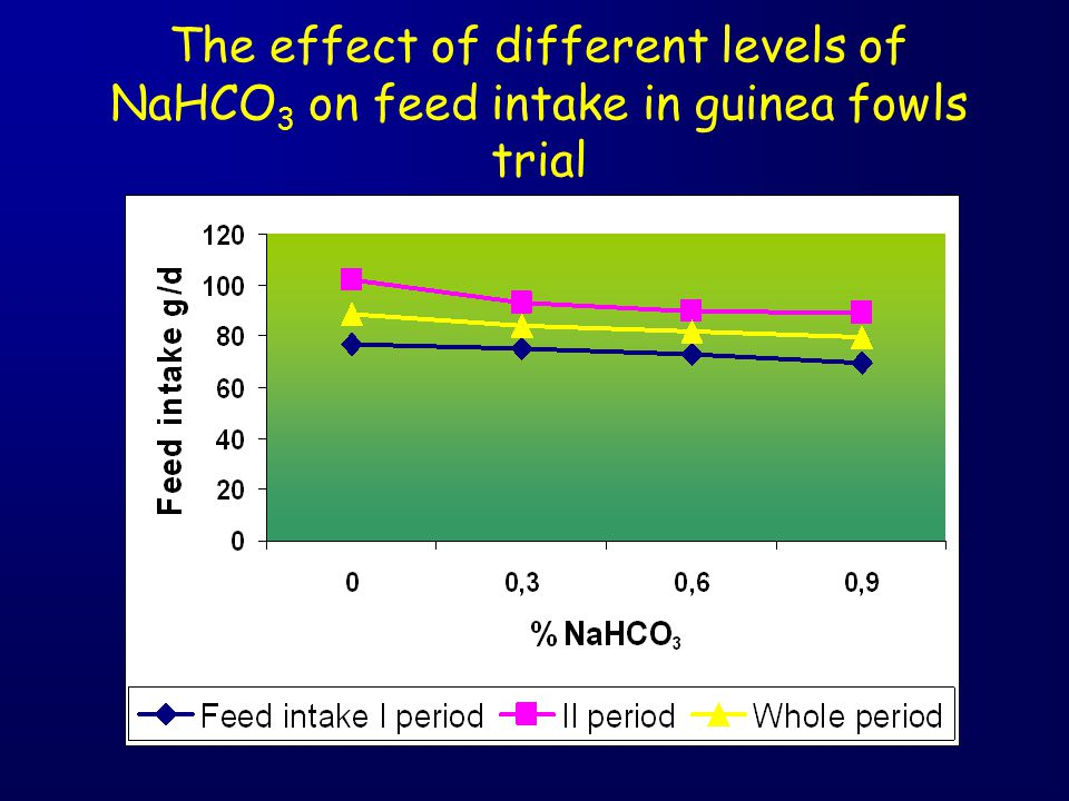 The effect of different levels of NaHCO 3 on feed intake in guinea fowls trial