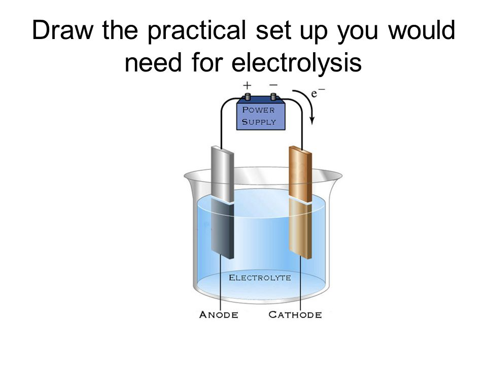 INDUSTRIAL ELECTROLYSIS OF BRINE ANODE OH - and Cl - 2Cl - 2e - + Cl 2 OH - left in solution so concentration grows CATHODE H + and Na + 2H + + 2e - H 2 Na + left in solution so concentration grows Chlorine gasHydrogen gas Start: Sodium chloride solution (neutral) End : sodium hydroxide solution (alkaline) BRINE (NaCl solution)