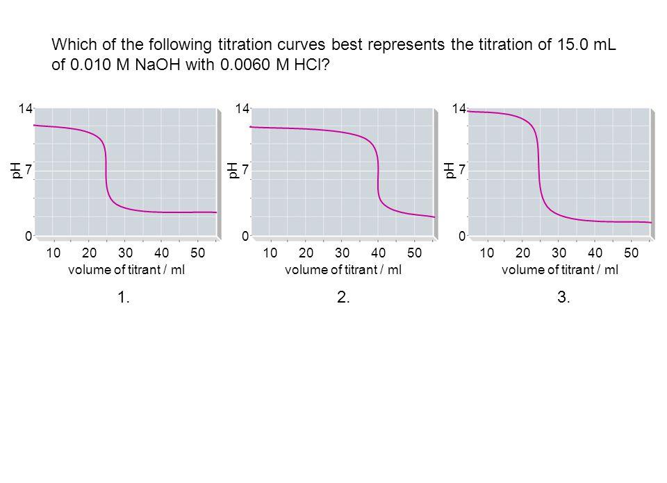 volume of titrant / ml 1020304050 pH 0 7 14 volume of titrant / ml 1020304050 pH 0 7 14 volume of titrant / ml 1020304050 pH 0 7 14 Which of the follo
