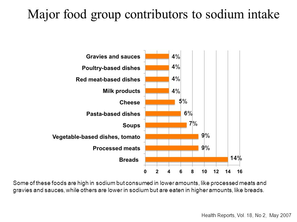 Major food group contributors to sodium intake Health Reports, Vol.