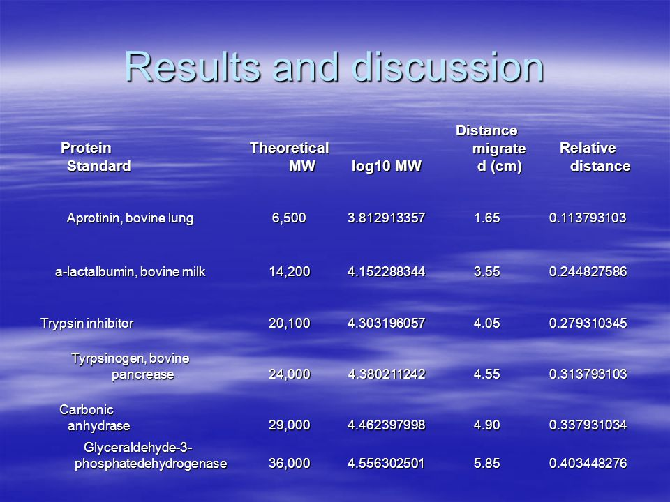 Results and discussion Protein Standard Theoretical MW log10 MW Distance migrate d (cm) Relative distance Aprotinin, bovine lung 6,5003.8129133571.650.113793103 a-lactalbumin, bovine milk 14,2004.1522883443.550.244827586 Trypsin inhibitor 20,1004.3031960574.050.279310345 Tyrpsinogen, bovine pancrease 24,0004.3802112424.550.313793103 Carbonic anhydrase 29,0004.4623979984.900.337931034 Glyceraldehyde-3- phosphatedehydrogenase 36,0004.5563025015.850.403448276