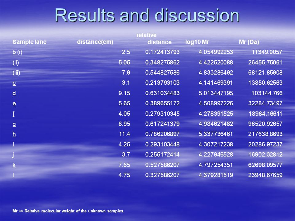 Results and discussion Sample lanedistance(cm) relative distancelog10 MrMr (Da) b (i)2.50.1724137934.05499225311349.9057 (ii)5.050.3482758624.42252008826455.75061 (iii)7.90.5448275864.83328649268121.85908 c3.10.2137931034.14146939113850.62563 d9.150.6310344835.013447195103144.766 e5.650.3896551724.50899722632284.73497 f4.050.2793103454.27839152518984.16611 g8.950.6172413794.98462148296520.92657 h11.40.7862068975.337736461217638.8693 I4.250.2931034484.30721723820286.97237 j3.70.2551724144.22794652816902.32812 k7.650.5275862074.79725435162698.09577 l4.750.3275862074.37928151923948.67659 Mr => Relative molecular weight of the unknown samples.