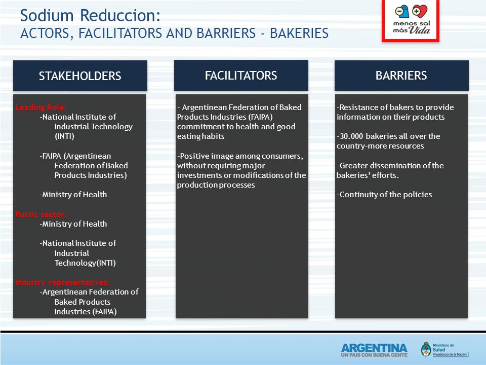 Sodium Reduccion: ACTORS, FACILITATORS AND BARRIERS - BAKERIES STAKEHOLDERS BARRIERS FACILITATORS Leading Role: -National Institute of Industrial Technology (INTI) -FAIPA (Argentinean Federation of Baked Products Industries) -Ministry of Health Public sector: -Ministry of Health -National Institute of Industrial Technology(INTI) Industry representatives: -Argentinean Federation of Baked Products Industries (FAIPA) Leading Role: -National Institute of Industrial Technology (INTI) -FAIPA (Argentinean Federation of Baked Products Industries) -Ministry of Health Public sector: -Ministry of Health -National Institute of Industrial Technology(INTI) Industry representatives: -Argentinean Federation of Baked Products Industries (FAIPA) - Argentinean Federation of Baked Products Industries (FAIPA) commitment to health and good eating habits -Positive image among consumers, without requiring major investments or modifications of the production processes - Argentinean Federation of Baked Products Industries (FAIPA) commitment to health and good eating habits -Positive image among consumers, without requiring major investments or modifications of the production processes -Resistance of bakers to provide information on their products -30.000 bakeries all over the country-more resources -Greater dissemination of the bakeries' efforts.