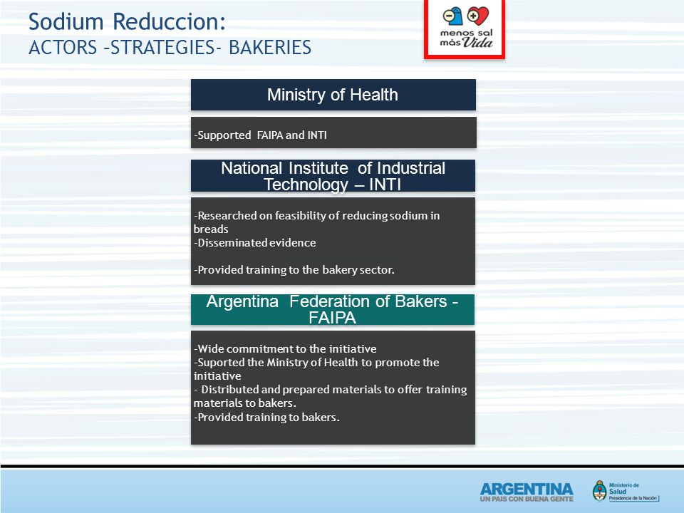 Sodium Reduccion: ACTORS –STRATEGIES- BAKERIES Ministry of Health -Supported FAIPA and INTI National Institute of Industrial Technology – INTI -Researched on feasibility of reducing sodium in breads -Disseminated evidence -Provided training to the bakery sector.