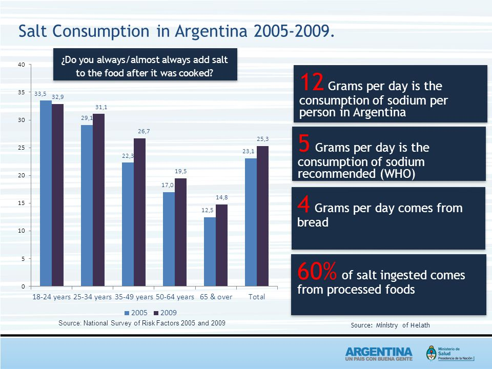 Salt Consumption in Argentina 2005-2009.