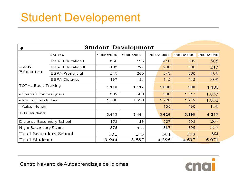 Student Developement Centro Navarro de Autoaprendizaje de Idiomas