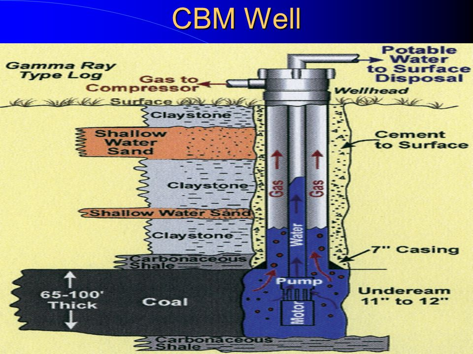 CBM development: Large volumes of produced water – ~ 2 bbls/mcf gas Variable in quality, but typically – High in salts, EC ~ 2,000 – Very high SAR ~ 50